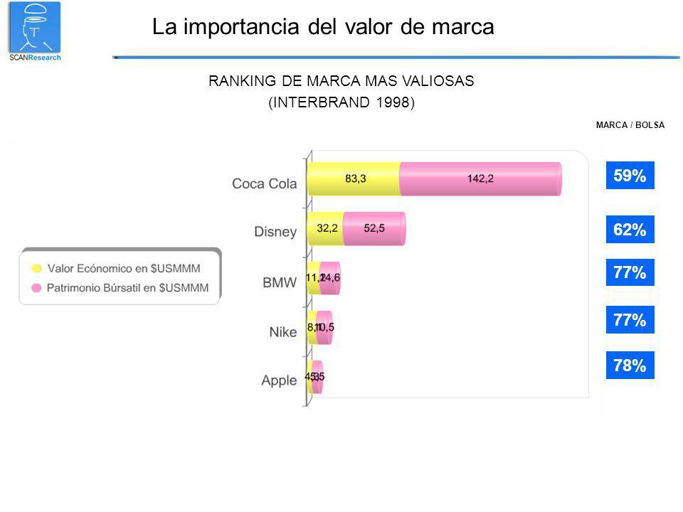 La importancia del valor de marca 78% 77% 62% 59% 77% RANKING DE MARCA MAS VALIOSAS (INTERBRAND 1998) MARCA / BOLSA
