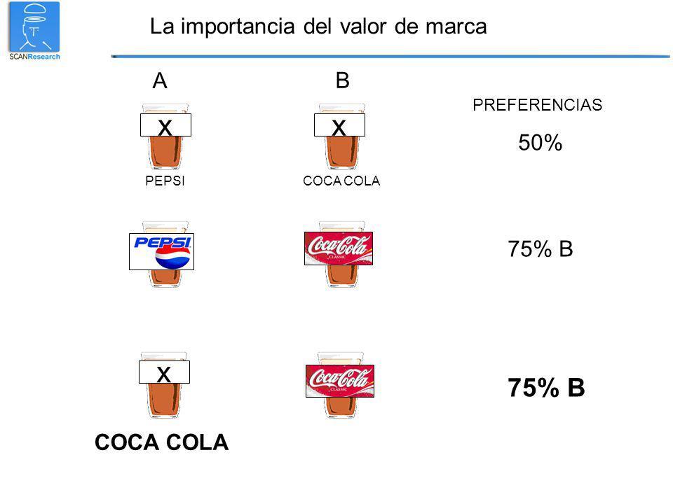 x PEPSI COCA COLA 50% PREFERENCIAS x 75% B x COCA COLA B A La importancia del valor de marca