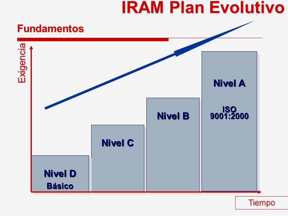 IRAM- Daniel Beltrami IRAM - PLAN EVOLUTIVO