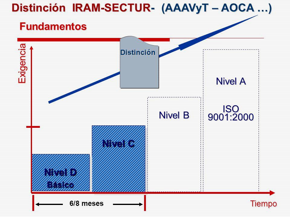 IRAM- Daniel Beltrami Ejemplo del esquema creciente de requisitos: Apartado 5.4 Objetivos Nivel D Planear los indicadores de la calidad que serán utilizados para evaluar la evolución de la empresa en dirección a los objetivos establecidos.