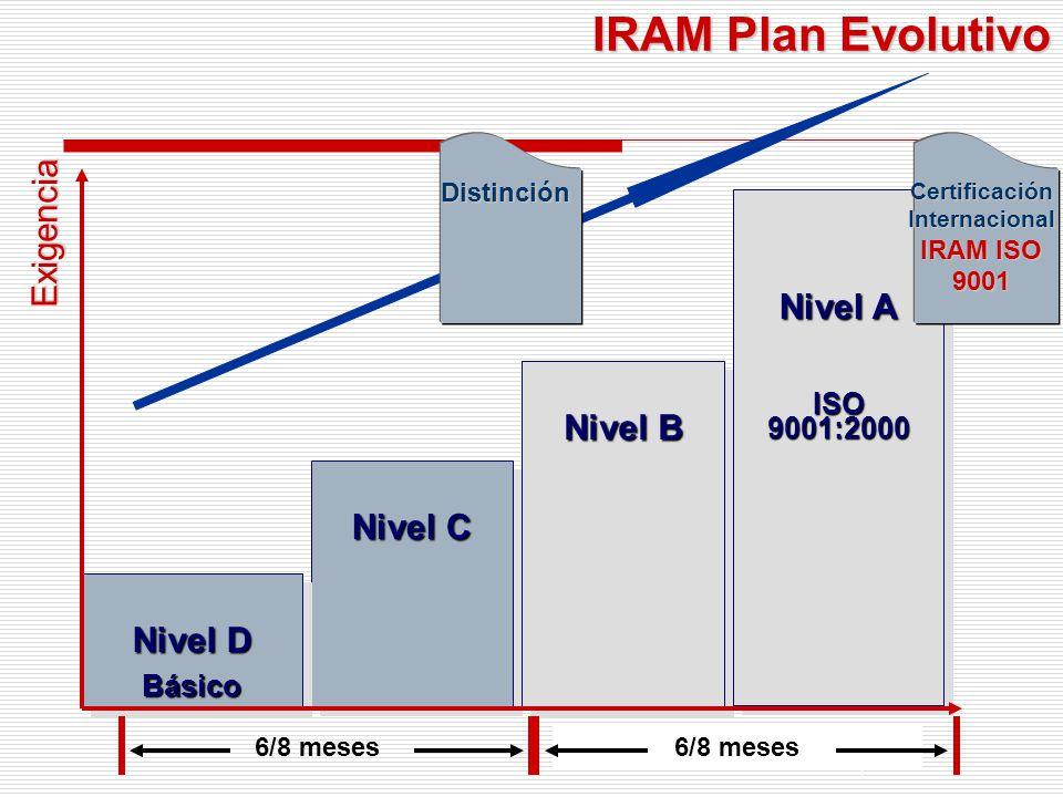 Fundamentos Nivel C Nivel B Nivel A ISO 9001:2000 Nivel D Básico Básico Exigencia Distinción IRAM-SECTUR- (AAAVyT – AOCA …) Tiempo Distinción 6/8 meses