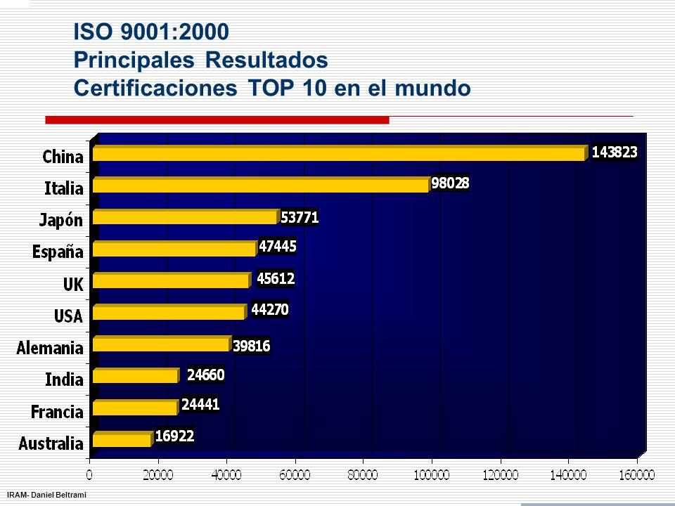 IRAM- Daniel Beltrami ISO 9001:2000 Principales Resultados Certificaciones a nivel mundial