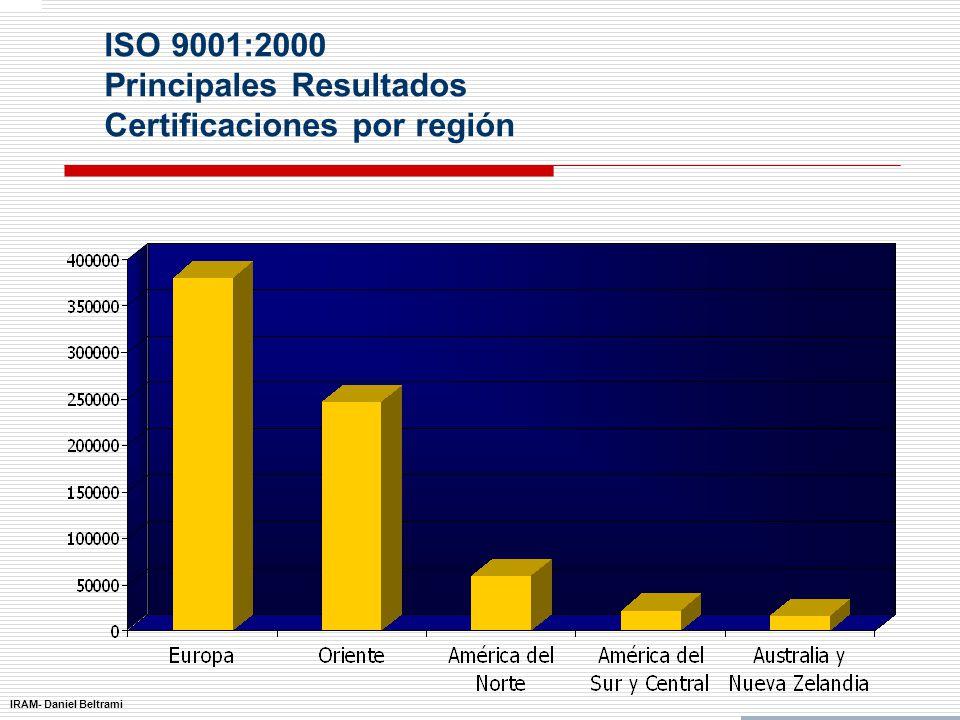 IRAM- Daniel Beltrami ISO 9001:2000 Principales Resultados Certificaciones TOP 10 en el mundo