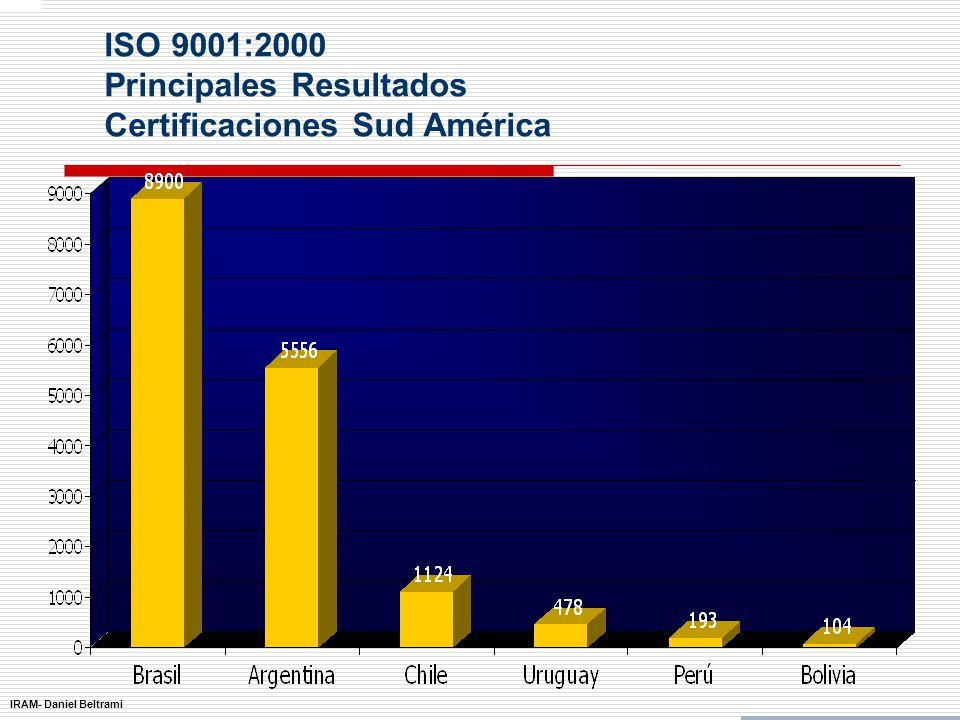 IRAM- Daniel Beltrami ISO 9001:2000 Principales Resultados Certificaciones por región
