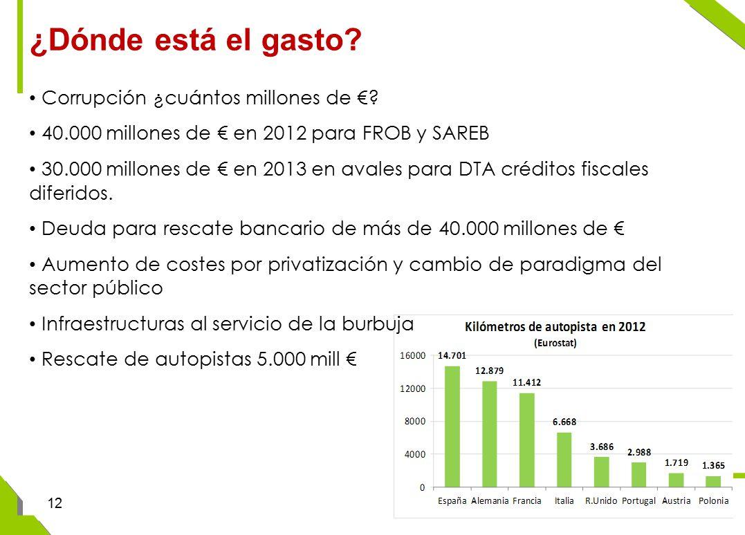 ¿Dónde está el gasto. Corrupción ¿cuántos millones de €.