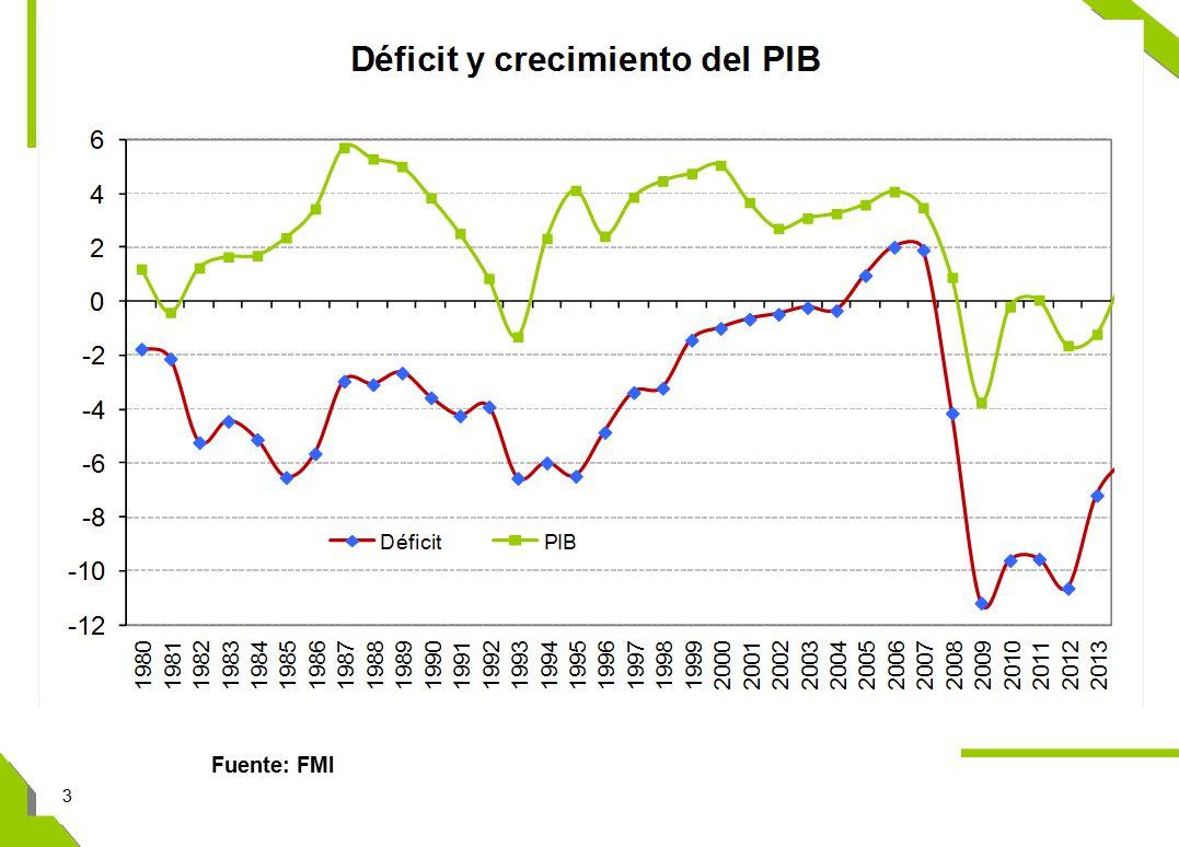 3 Fuente: FMI