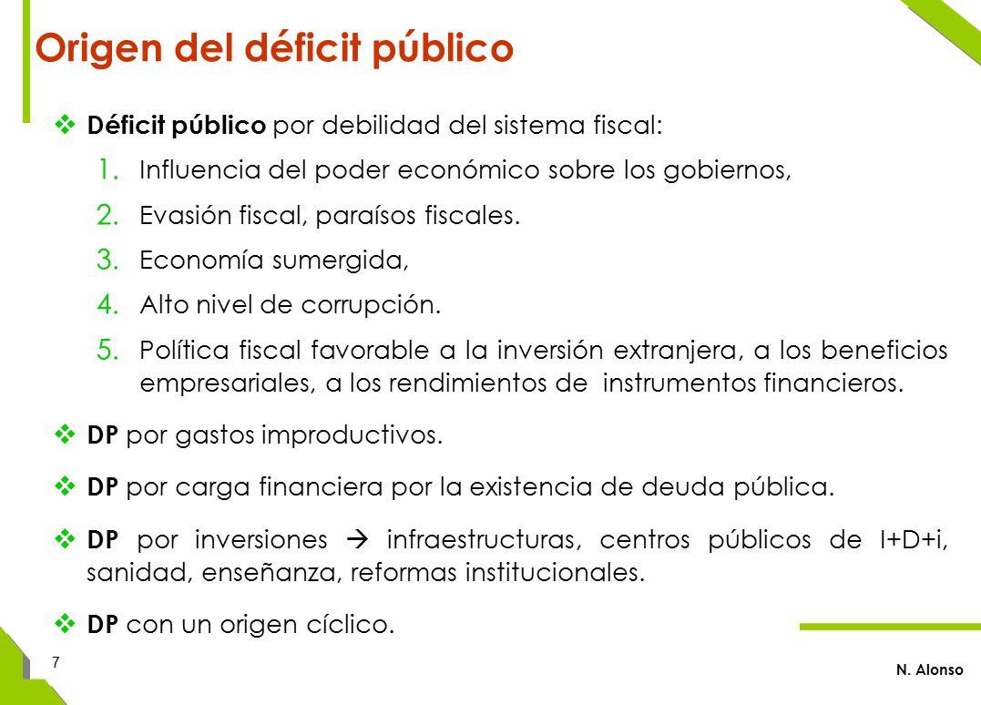  Déficit público por debilidad del sistema fiscal: 1.