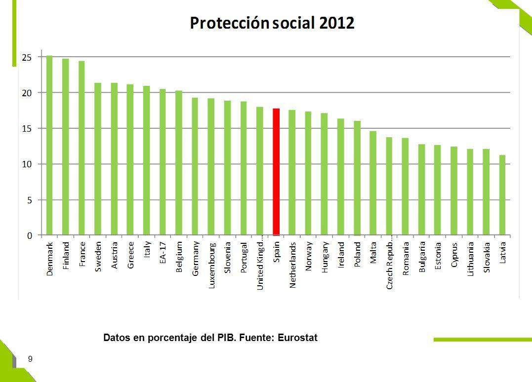 9 Datos en porcentaje del PIB. Fuente: Eurostat