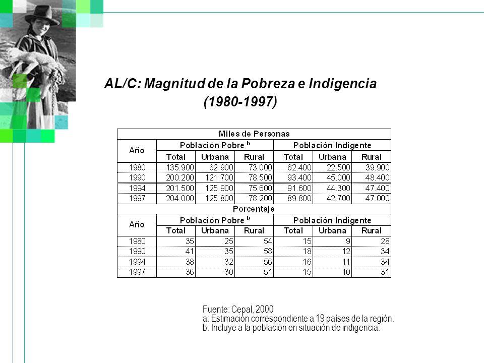 AL/C: Magnitud de la Pobreza e Indigencia (1980-1997) Fuente: Cepal, 2000 a: Estimación correspondiente a 19 países de la región.