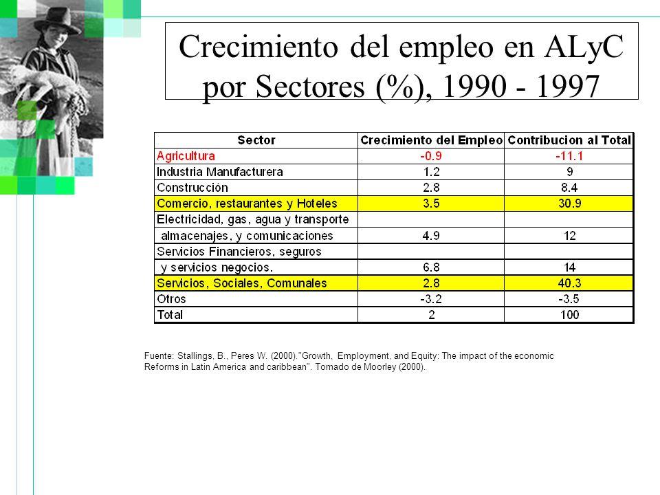 Crecimiento del empleo en ALyC por Sectores (%), 1990 - 1997 Fuente: Stallings, B., Peres W.