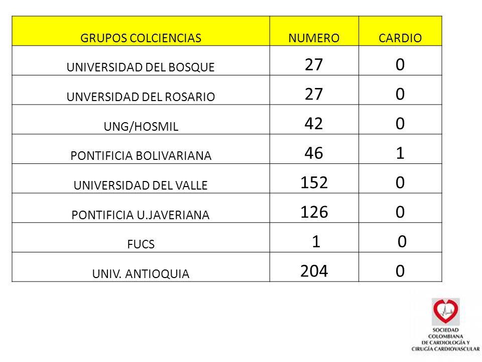 GRUPOS COLCIENCIASNUMEROCARDIO UNIVERSIDAD DEL BOSQUE 270 UNVERSIDAD DEL ROSARIO 270 UNG/HOSMIL 420 PONTIFICIA BOLIVARIANA 461 UNIVERSIDAD DEL VALLE 1520 PONTIFICIA U.JAVERIANA 1260 FUCS 1 0 UNIV.