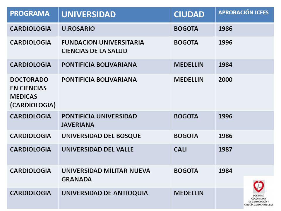 PROGRAMA UNIVERSIDADCIUDAD APROBACIÓN ICFES CARDIOLOGIAU.ROSARIOBOGOTA1986 CARDIOLOGIAFUNDACION UNIVERSITARIA CIENCIAS DE LA SALUD BOGOTA1996 CARDIOLOGIAPONTIFICIA BOLIVARIANAMEDELLIN1984 DOCTORADO EN CIENCIAS MEDICAS (CARDIOLOGIA) PONTIFICIA BOLIVARIANAMEDELLIN2000 CARDIOLOGIAPONTIFICIA UNIVERSIDAD JAVERIANA BOGOTA1996 CARDIOLOGIAUNIVERSIDAD DEL BOSQUEBOGOTA1986 CARDIOLOGIAUNIVERSIDAD DEL VALLECALI1987 CARDIOLOGIAUNIVERSIDAD MILITAR NUEVA GRANADA BOGOTA1984 CARDIOLOGIAUNIVERSIDAD DE ANTIOQUIAMEDELLIN