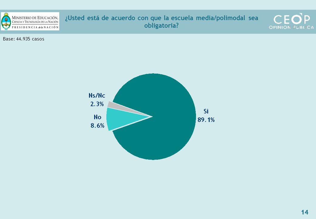 14 ¿Usted está de acuerdo con que la escuela media/polimodal sea obligatoria Base: 44.935 casos