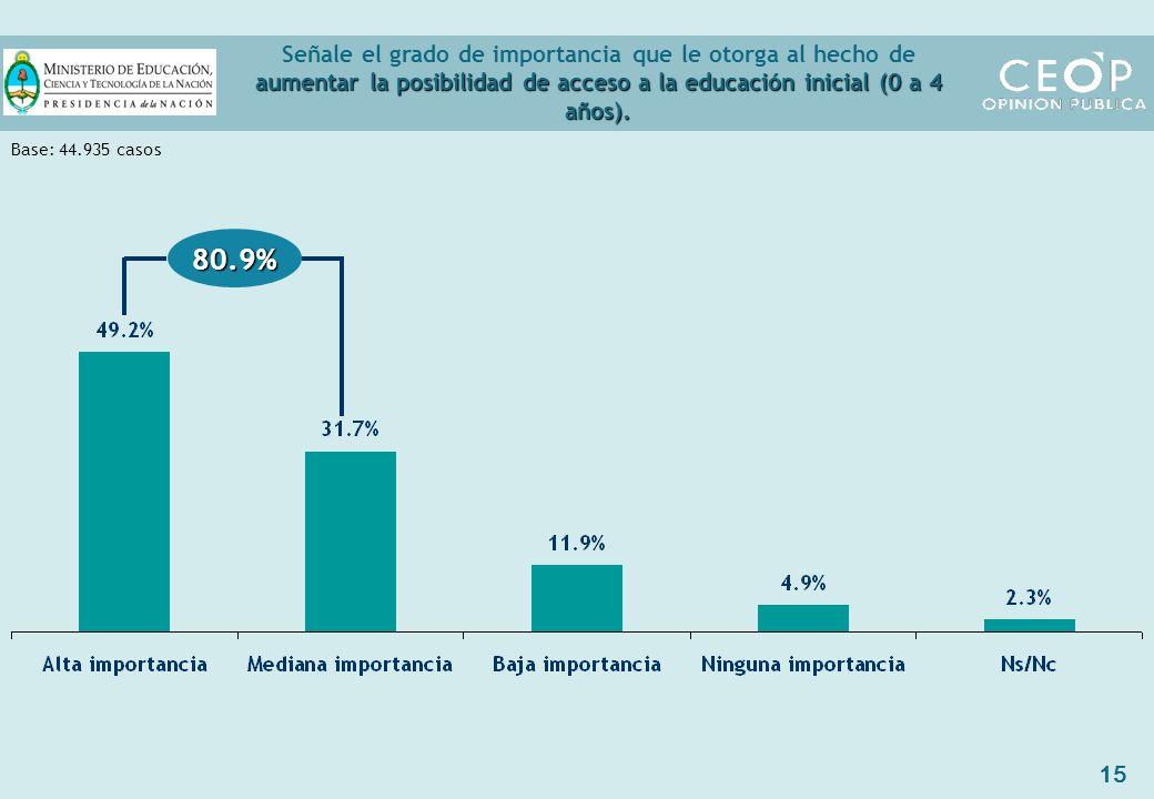 15 aumentar la posibilidad de acceso a la educación inicial (0 a 4 años).