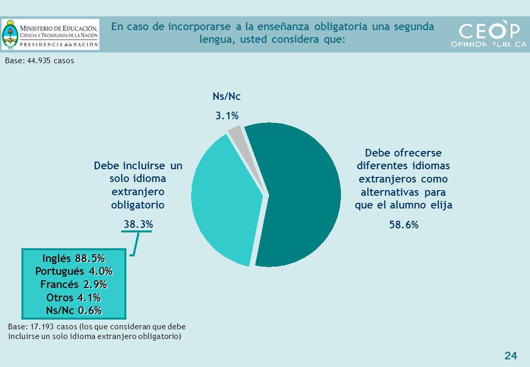 24 En caso de incorporarse a la enseñanza obligatoria una segunda lengua, usted considera que: Debe ofrecerse diferentes idiomas extranjeros como alternativas para que el alumno elija 58.6% Debe incluirse un solo idioma extranjero obligatorio 38.3% Ns/Nc 3.1% 88.5% Inglés 88.5% 4.0% Portugués 4.0% 2.9% Francés 2.9% 4.1% Otros 4.1% 0.6% Ns/Nc 0.6% Base: 44.935 casos Base: 17.193 casos (los que consideran que debe incluirse un solo idioma extranjero obligatorio)