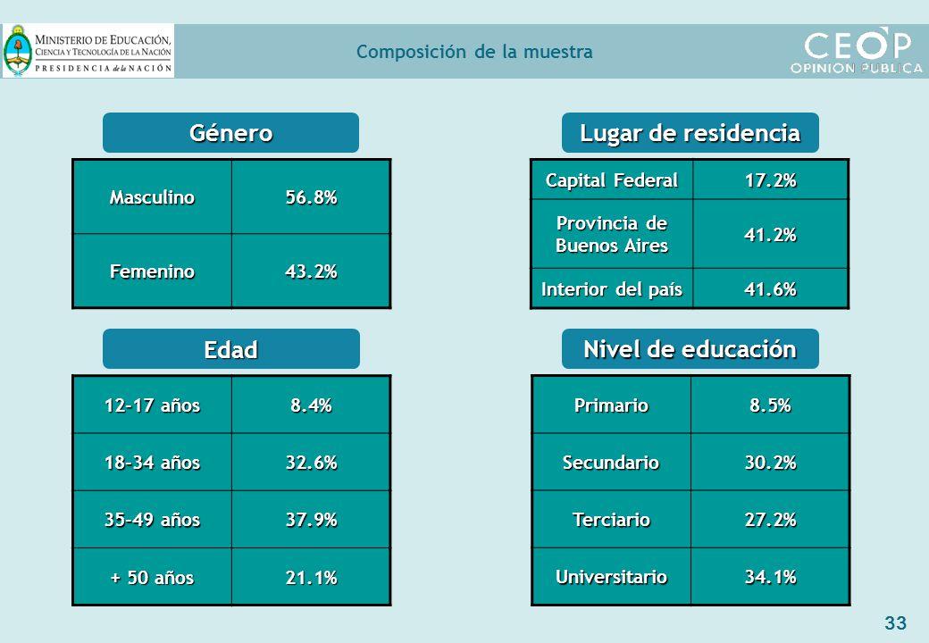 33 Composición de la muestra Género Edad Masculino56.8% Femenino43.2% 12-17 años 8.4% 18-34 años 32.6% 35-49 años 37.9% + 50 años 21.1% Lugar de residencia Capital Federal 17.2% Provincia de Buenos Aires 41.2% Interior del país 41.6% Nivel de educación Primario8.5%Secundario30.2% Terciario27.2% Universitario34.1%