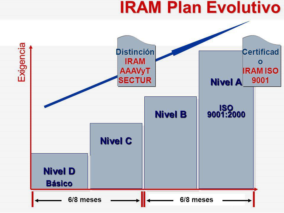 Fundamentos Nivel C Nivel B Nivel A ISO 9001:2000 Nivel D Básico Básico Exigencia Distinción IRAM–AAAVyT-SECTUR Tiempo Distinción IRAM AAAVyT SECTUR 6/8 meses
