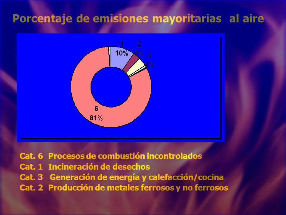 Porcentaje de emisiones mayoritarias al aire Cat. 6Procesos de combustión incontrolados Cat.