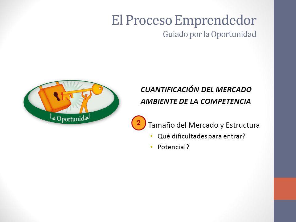 El Proceso Emprendedor Guiado por la Oportunidad CUANTIFICACIÓN DEL MERCADO AMBIENTE DE LA COMPETENCIA Tamaño del Mercado y Estructura Qué dificultades para entrar.