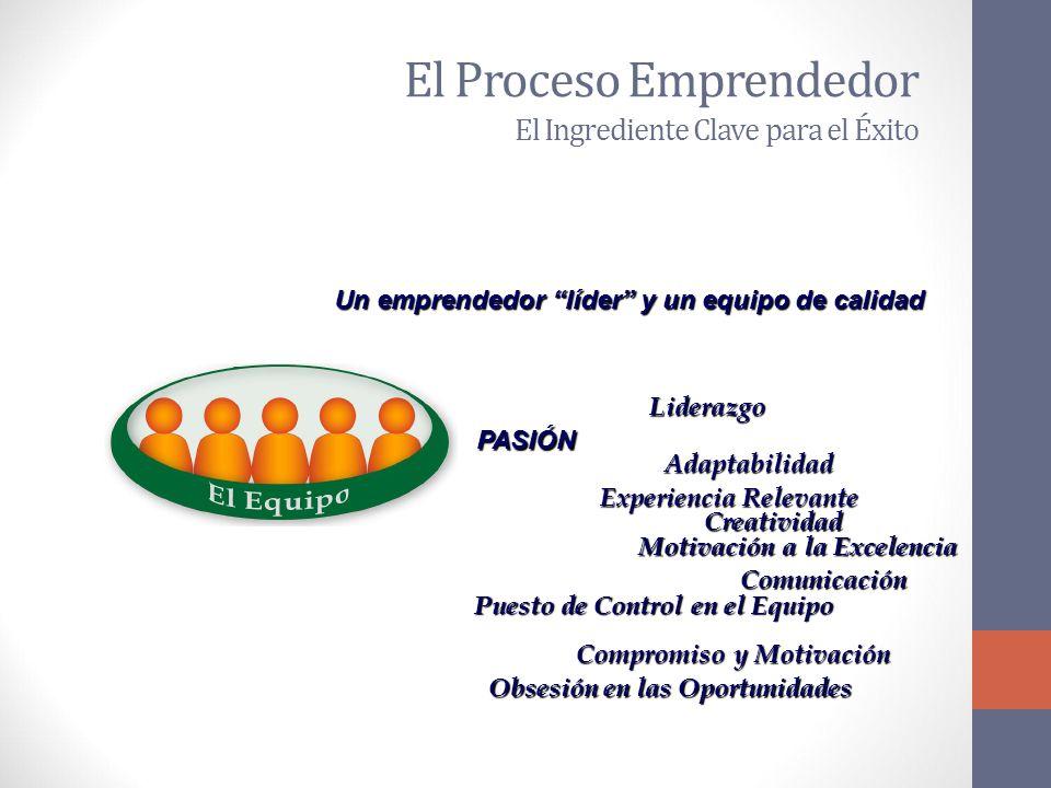 El Proceso Emprendedor El Ingrediente Clave para el Éxito Un emprendedor líder y un equipo de calidad PASIÓN Liderazgo Compromiso y Motivación Experiencia Relevante Adaptabilidad Creatividad Motivación a la Excelencia Comunicación Obsesión en las Oportunidades Puesto de Control en el Equipo