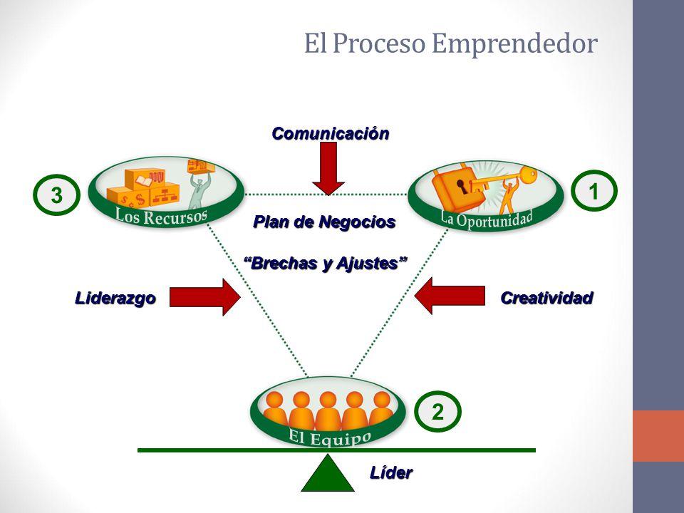 1 2 3 Plan de Negocios Brechas y Ajustes Liderazgo Comunicación Creatividad Líder El Proceso Emprendedor