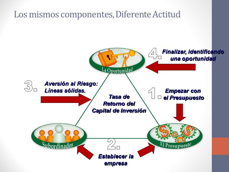 Los mismos componentes, Diferente Actitud Empezar con el Presupuesto el Presupuesto Establecer la empresa Finalizar, identificando una oportunidad Aversión al Riesgo: Líneas sólidas.