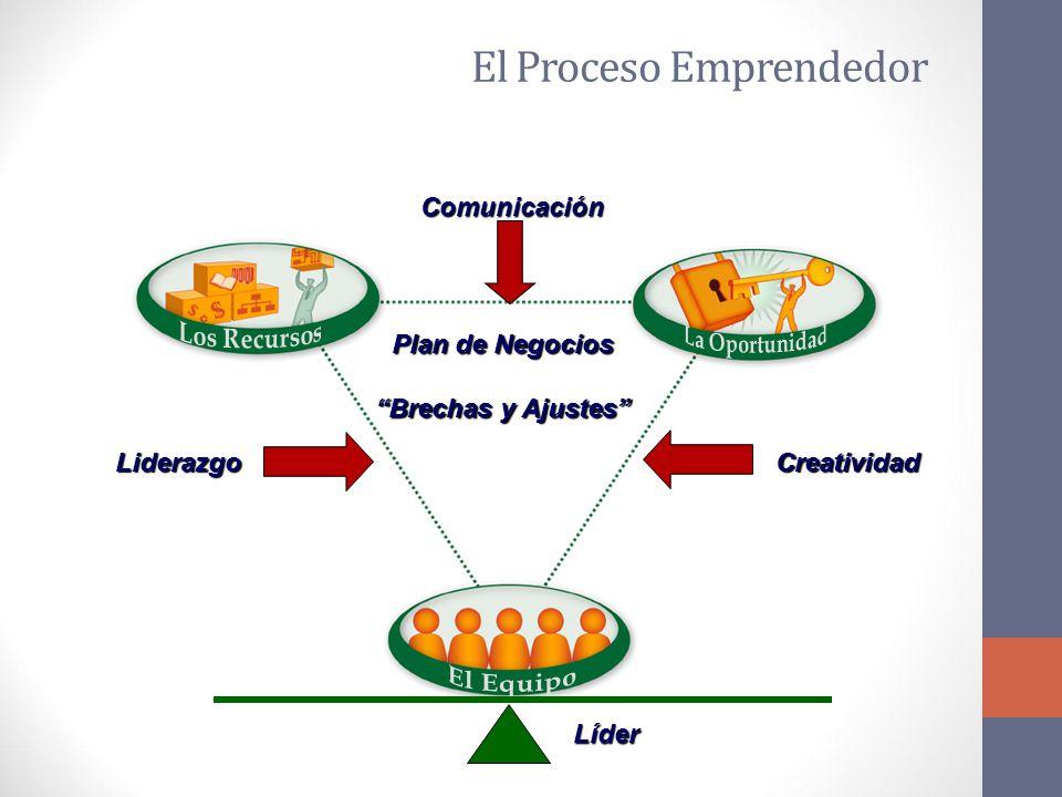 Plan de Negocios Brechas y Ajustes Liderazgo Comunicación Creatividad Líder El Proceso Emprendedor