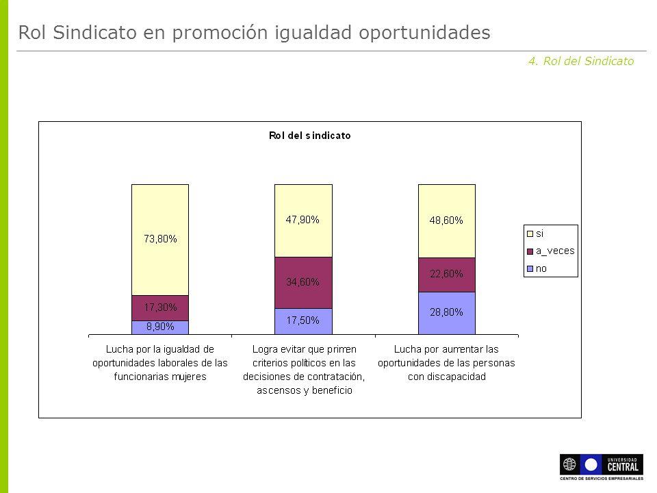 4. Rol del Sindicato Rol Sindicato en promoción igualdad oportunidades