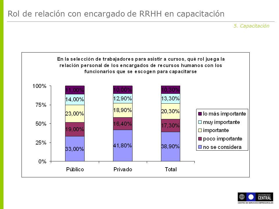 5. Capacitación Rol de relación con encargado de RRHH en capacitación