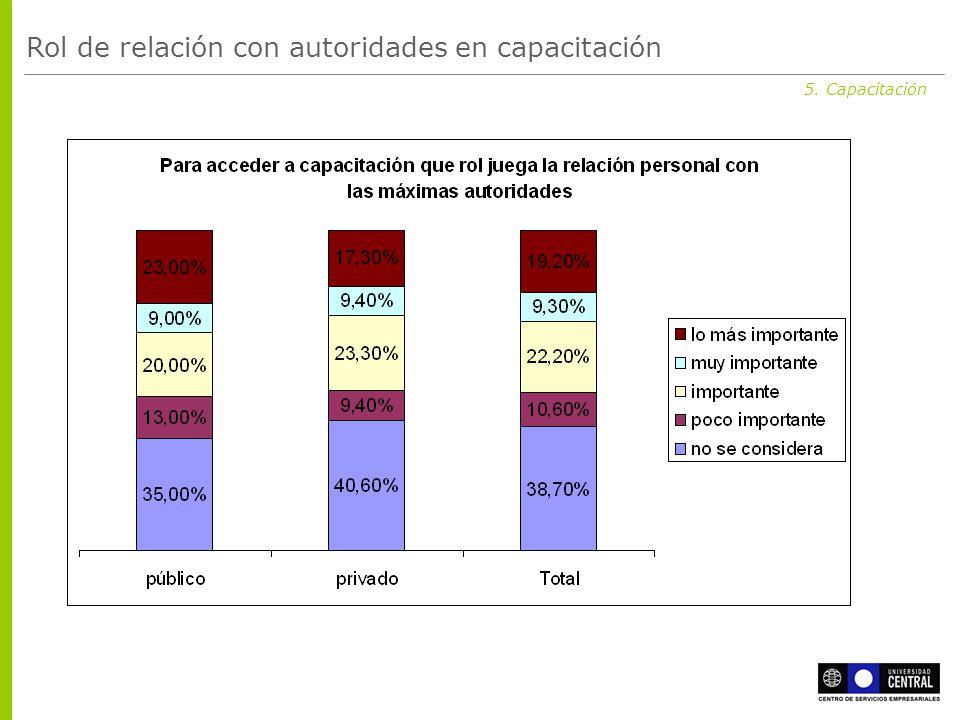 5. Capacitación Rol de relación con autoridades en capacitación