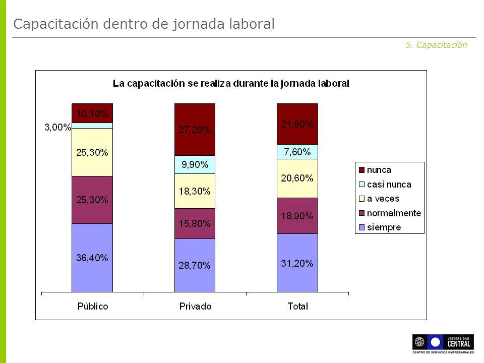 5. Capacitación Capacitación dentro de jornada laboral
