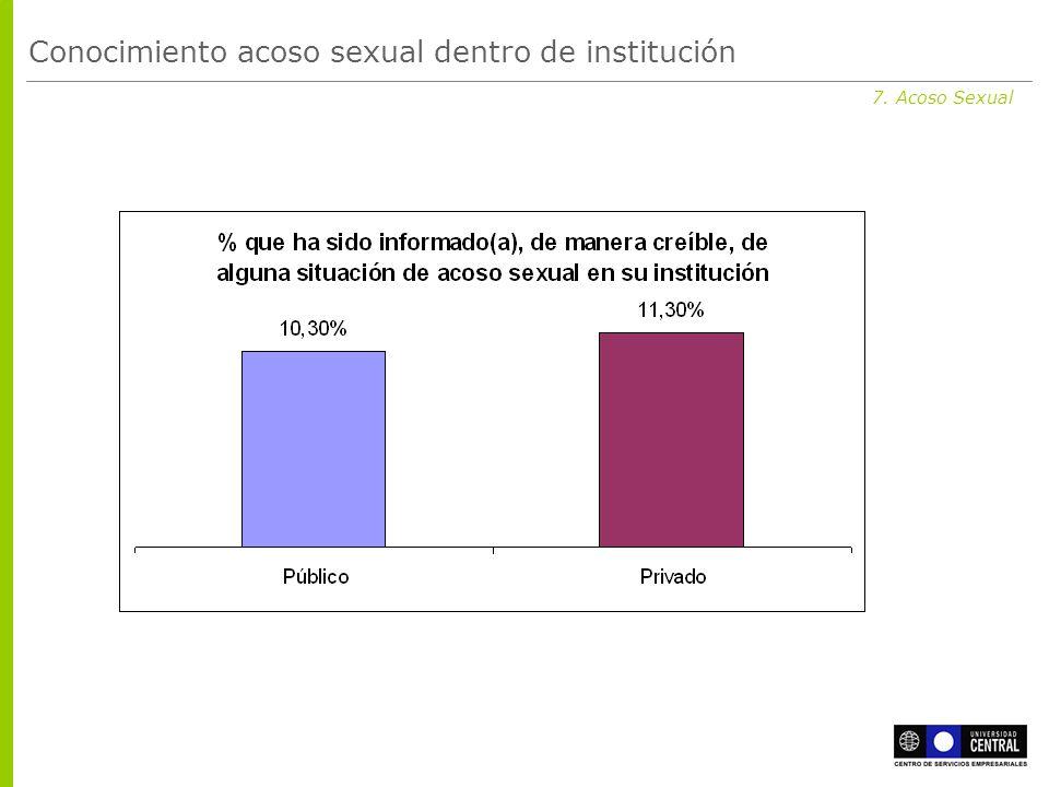 7. Acoso Sexual Conocimiento acoso sexual dentro de institución
