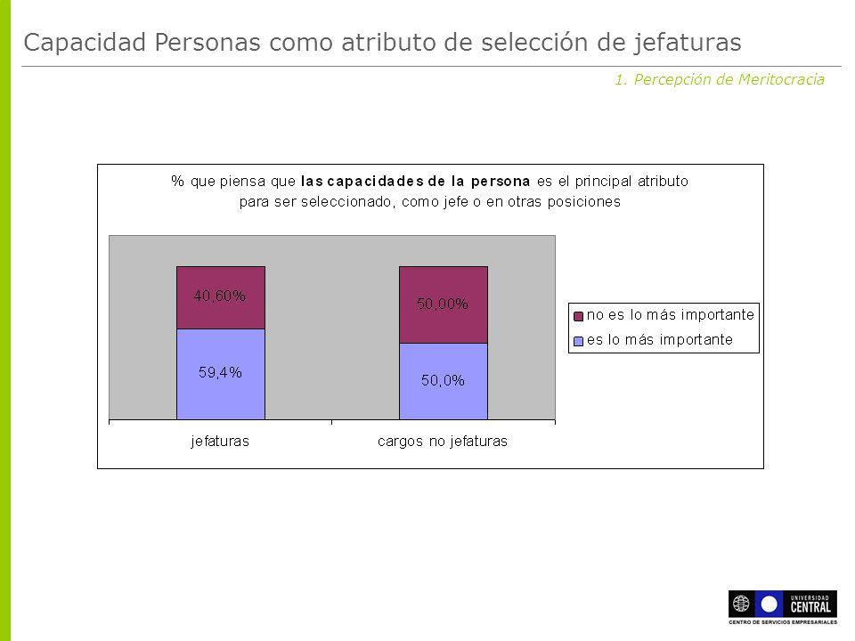 1. Percepción de Meritocracia Capacidad Personas como atributo de selección de jefaturas