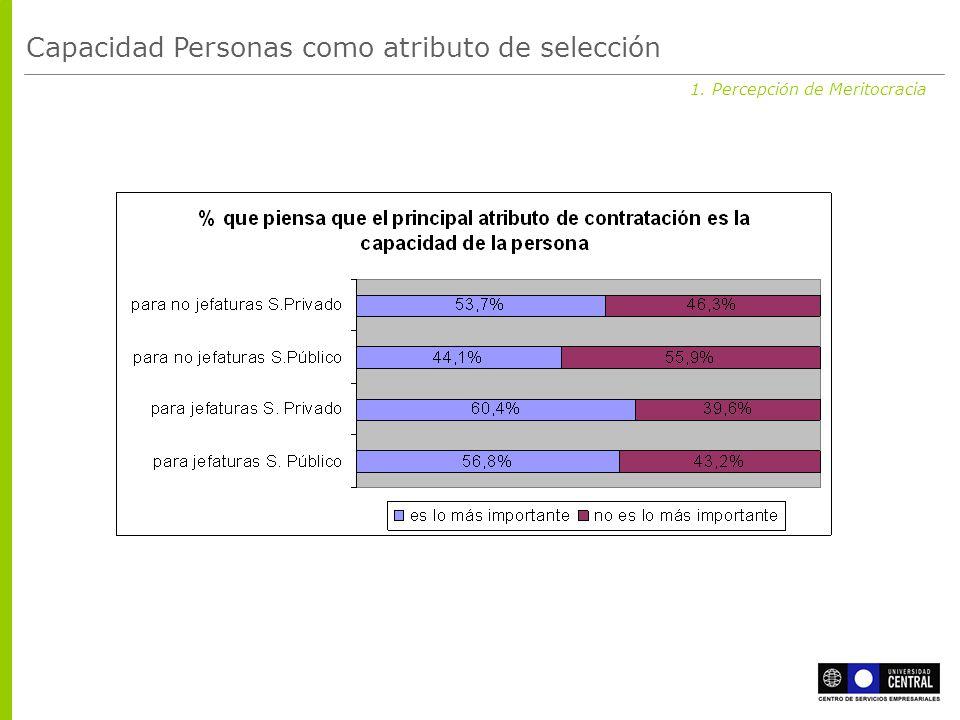 1. Percepción de Meritocracia Capacidad Personas como atributo de selección