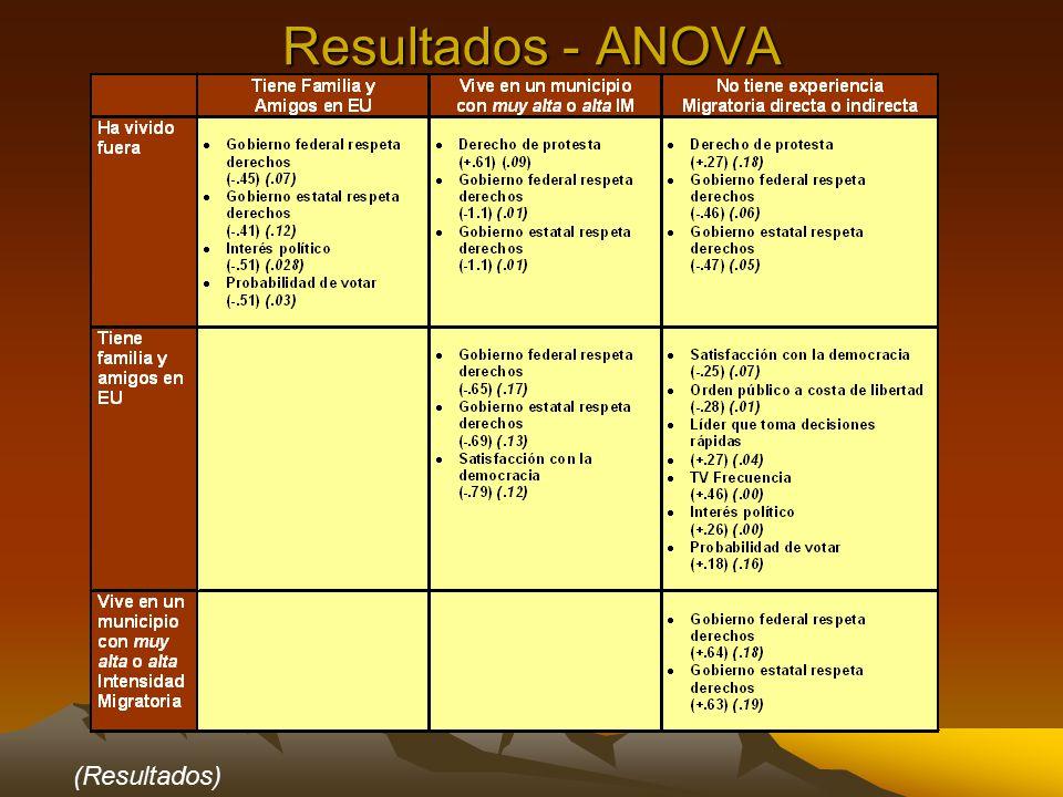 Resultados - ANOVA (Resultados)