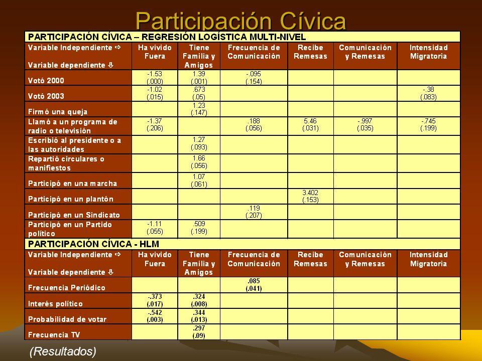 Participación Cívica (Resultados)