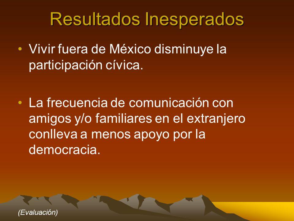 Resultados Inesperados Vivir fuera de México disminuye la participación cívica.