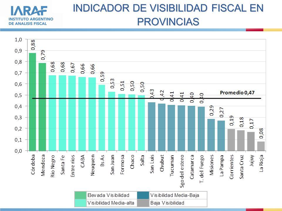 INDICADOR DE VISIBILIDAD FISCAL EN PROVINCIAS