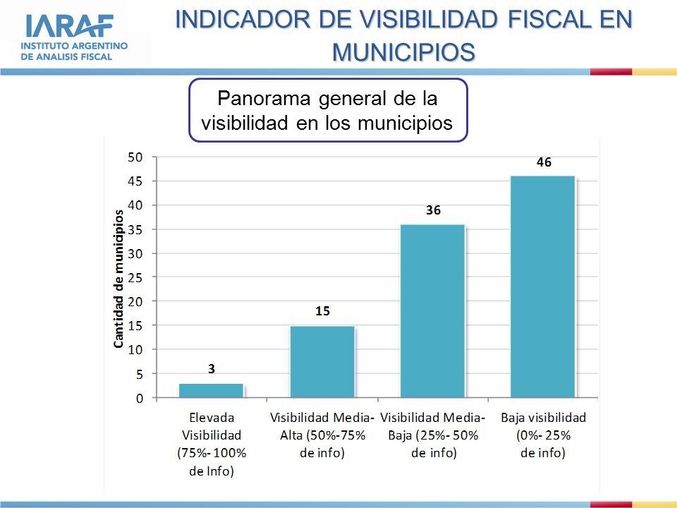 INDICADOR DE VISIBILIDAD FISCAL EN MUNICIPIOS Panorama general de la visibilidad en los municipios