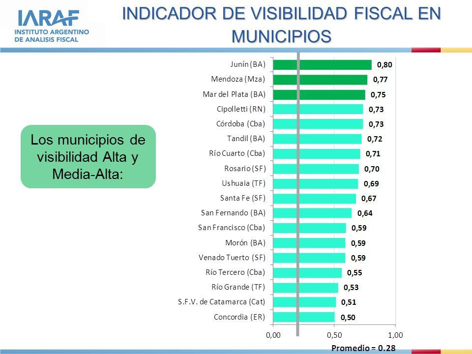 INDICADOR DE VISIBILIDAD FISCAL EN MUNICIPIOS Los municipios de visibilidad Alta y Media-Alta: