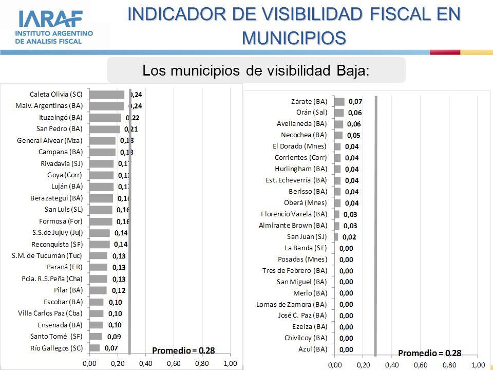 INDICADOR DE VISIBILIDAD FISCAL EN MUNICIPIOS Los municipios de visibilidad Baja:
