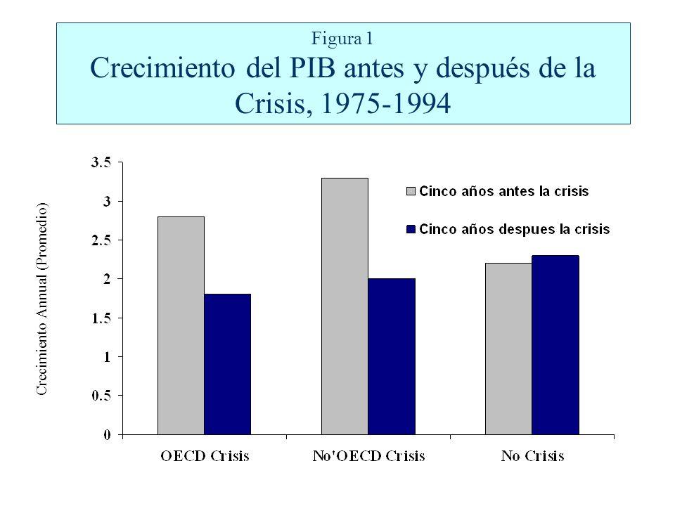 Figura 1 Crecimiento del PIB antes y después de la Crisis, 1975-1994 Crecimiento Annual (Promedio)