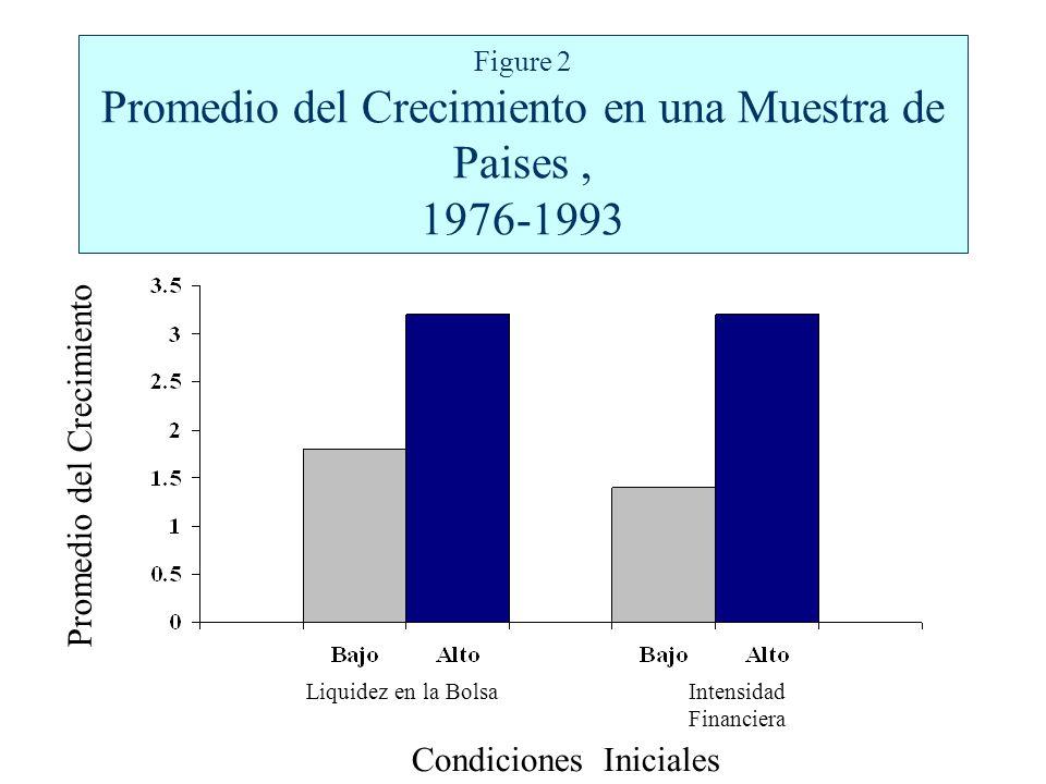 Figure 2 Promedio del Crecimiento en una Muestra de Paises, 1976-1993 Promedio del Crecimiento Condiciones Iniciales Liquidez en la BolsaIntensidad Financiera