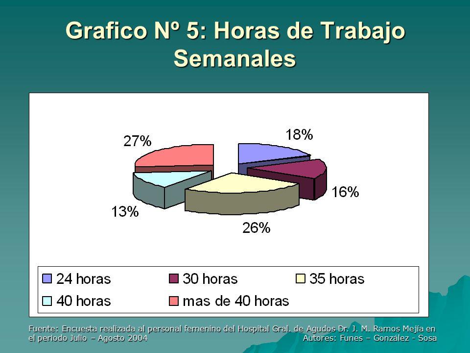 Fuente: Encuesta realizada al personal femenino del Hospital Gral.