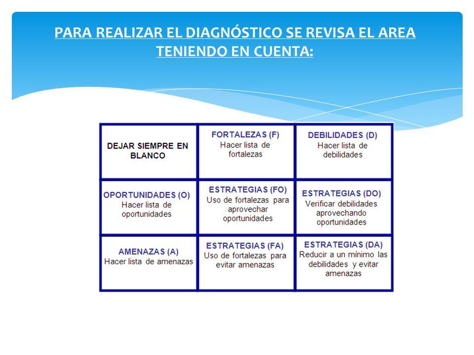 PARA REALIZAR EL DIAGNÓSTICO SE REVISA EL AREA TENIENDO EN CUENTA: