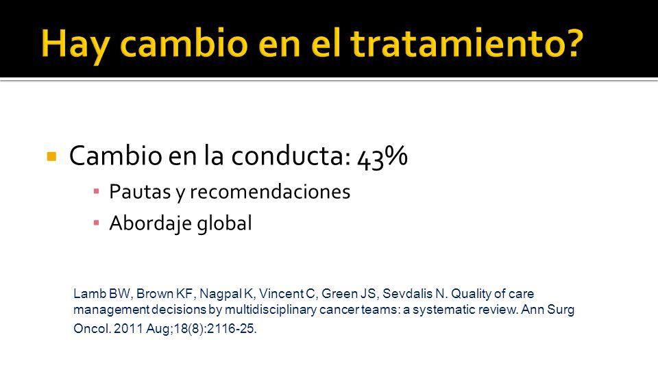 Cambio en la conducta: 43% ▪ Pautas y recomendaciones ▪ Abordaje global Lamb BW, Brown KF, Nagpal K, Vincent C, Green JS, Sevdalis N.