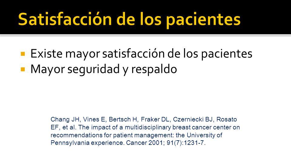  Existe mayor satisfacción de los pacientes  Mayor seguridad y respaldo Chang JH, Vines E, Bertsch H, Fraker DL, Czerniecki BJ, Rosato EF, et al.