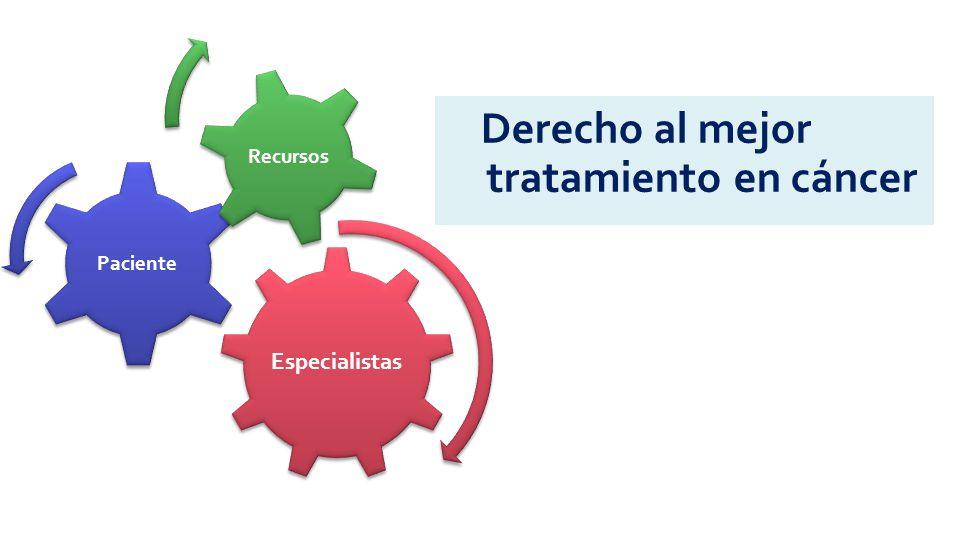Derecho al mejor tratamiento en cáncer Especialistas Paciente Recursos