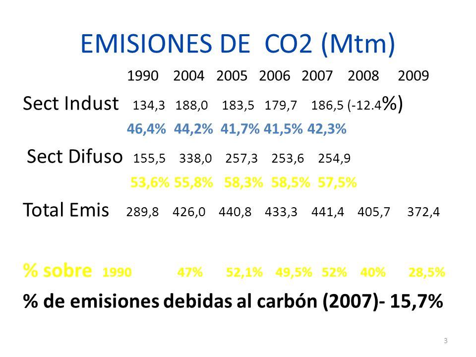 EMISIONES DE CO2 (Mtm) 1990 2004 2005 2006 2007 2008 2009 Sect Indust 134,3 188,0 183,5 179,7 186,5 (-12.4 %) 46,4% 44,2% 41,7% 41,5% 42,3% Sect Difuso 155,5 338,0 257,3 253,6 254,9 53,6% 55,8% 58,3% 58,5% 57,5% Total Emis 289,8 426,0 440,8 433,3 441,4 405,7 372,4 % sobre 1990 47% 52,1% 49,5% 52% 40% 28,5% % de emisiones debidas al carbón (2007)- 15,7% 3