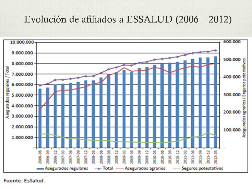 Evolución de afiliados a ESSALUD (2006 – 2012)